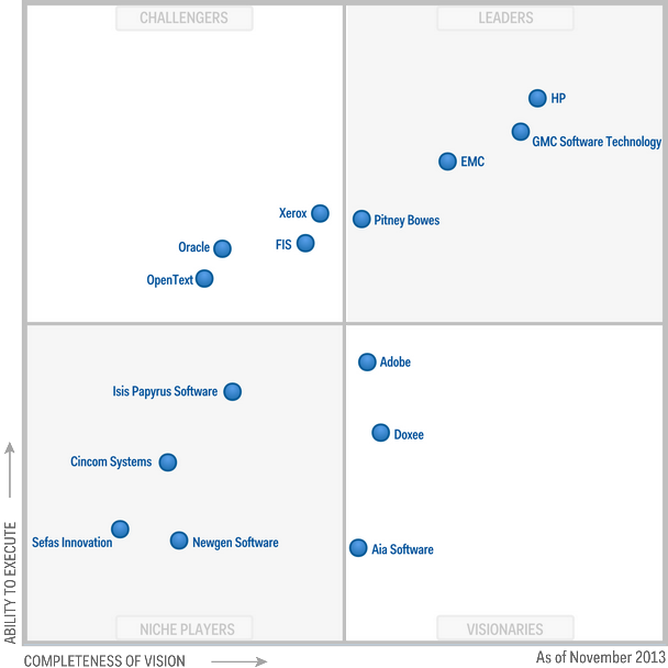 Magic Quadrant for Customer Communications Management Software nov2013
