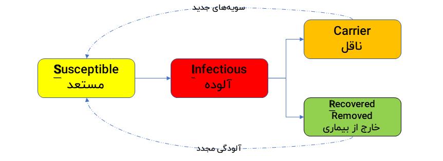 مدل محاسباتی SIR در پاندمی