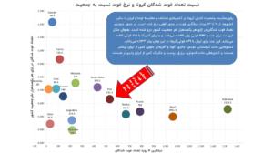 وضعیت فوت کرونا در ایران